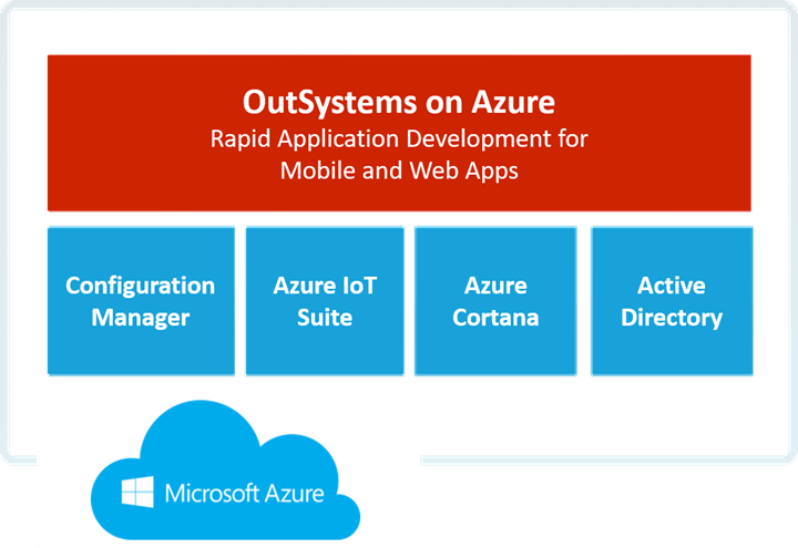 Rapid Application Development: Azure